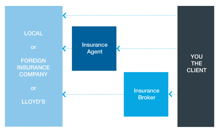 Graphic of insurance market