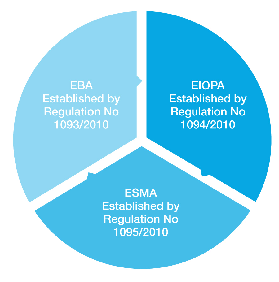 Fig 2 - Legislation establishing the ESAs